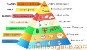 Pyramide Alimentaire : Un outil simple pour une alimentation équilibrée